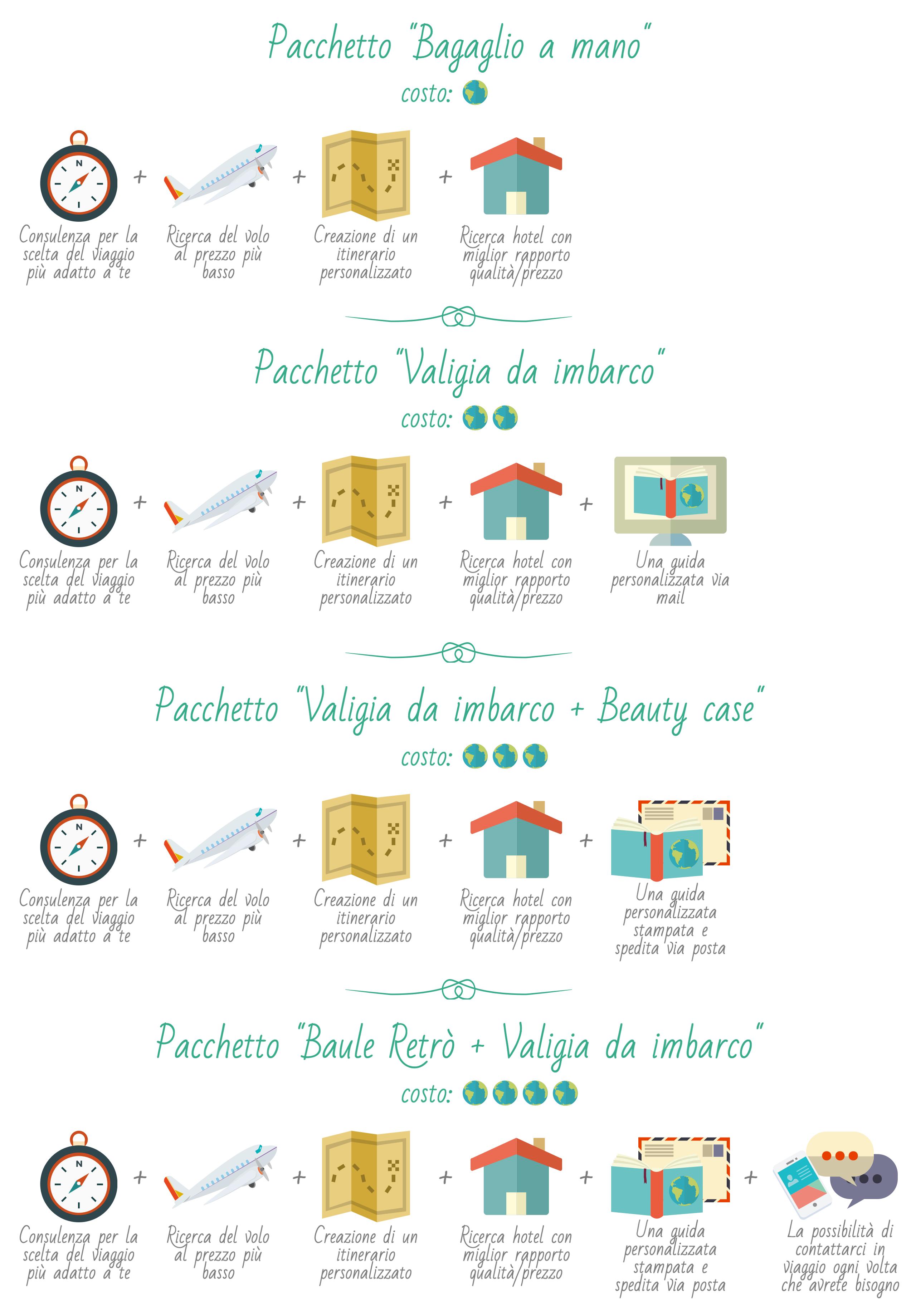 Infografica Viaggi di Nozze Low Cost